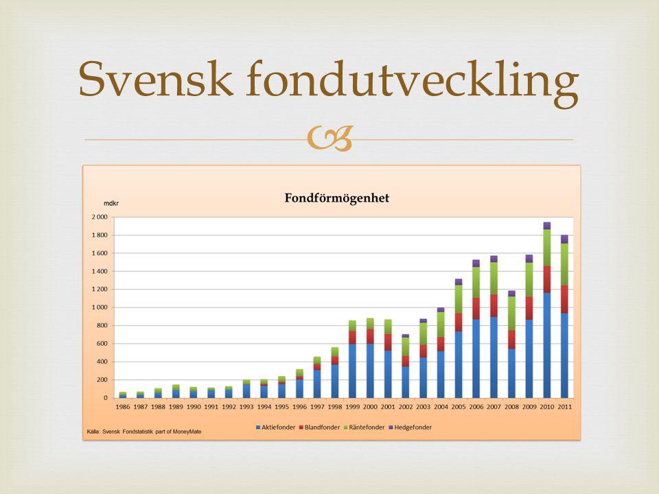 Svensk fondutveckling