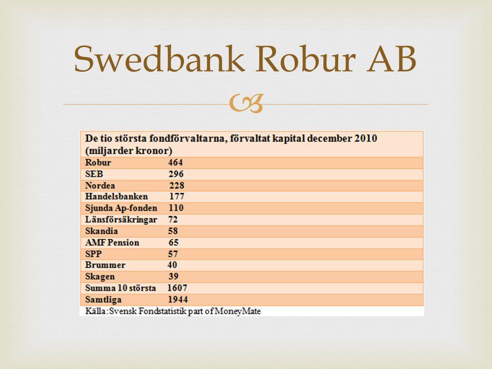 Swedbank Robur AB