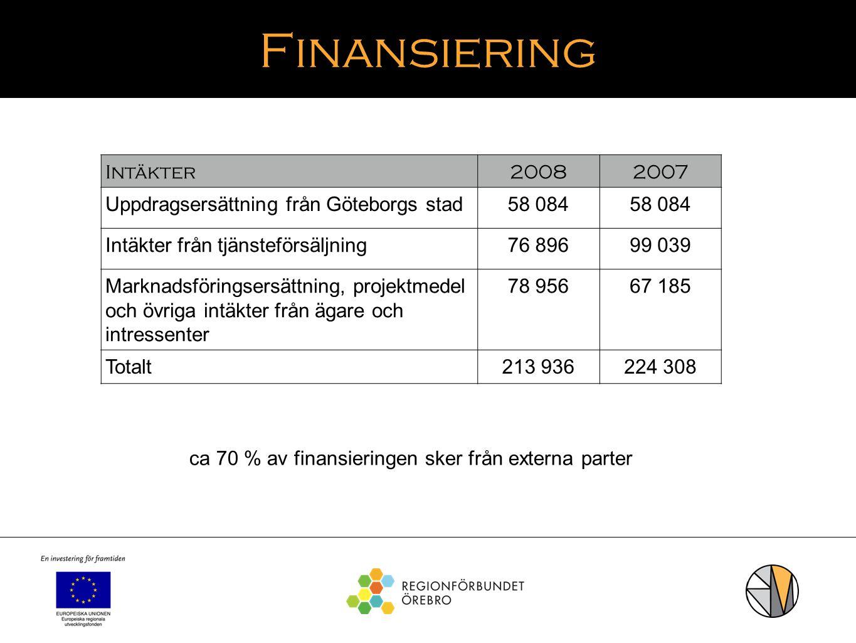 ca 70 % av finansieringen sker från externa parter