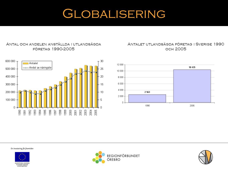 Globalisering Antal och andelen anställda i utlandsägda företag 1990-2005.