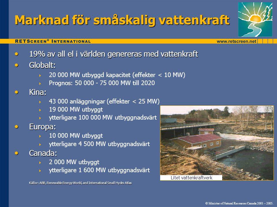 Marknad för småskalig vattenkraft