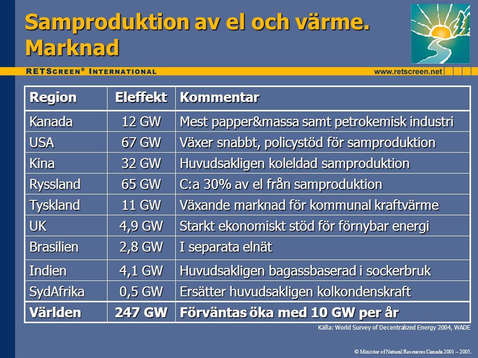 Samproduktion av el och värme. Marknad