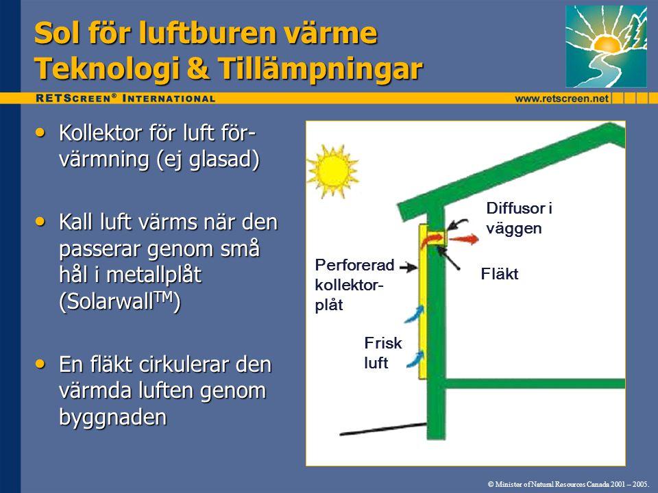 Sol för luftburen värme Teknologi & Tillämpningar