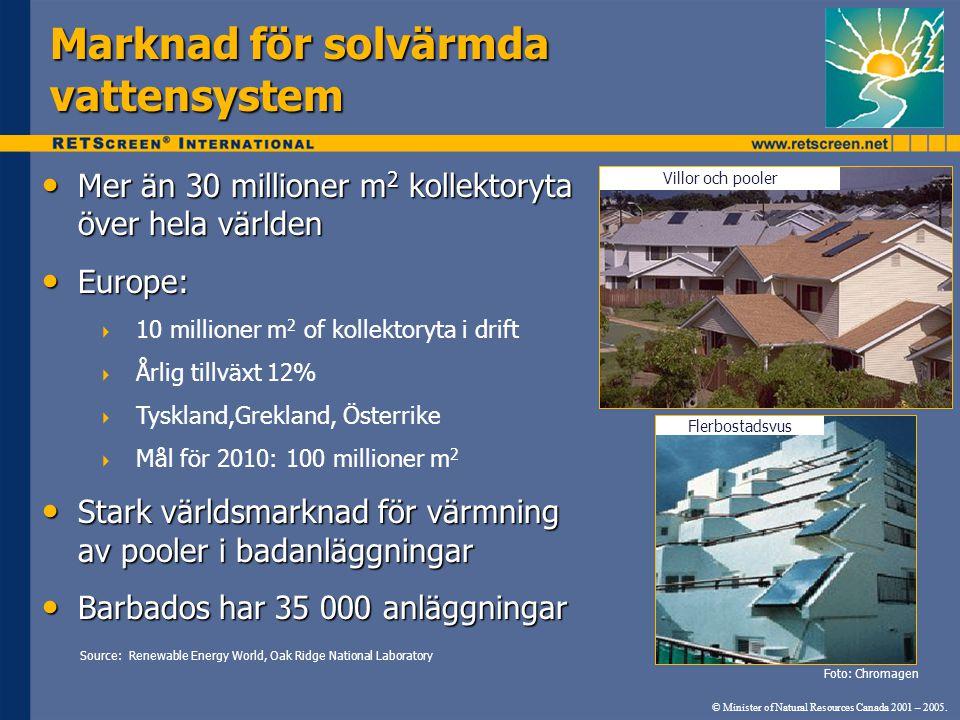 Marknad för solvärmda vattensystem