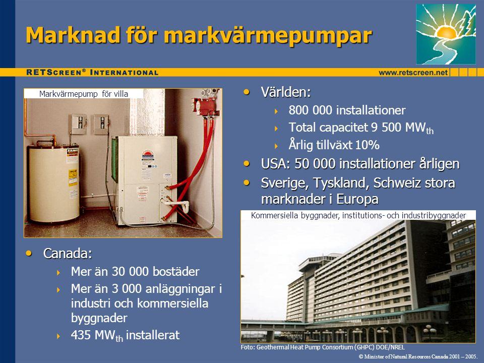 Marknad för markvärmepumpar