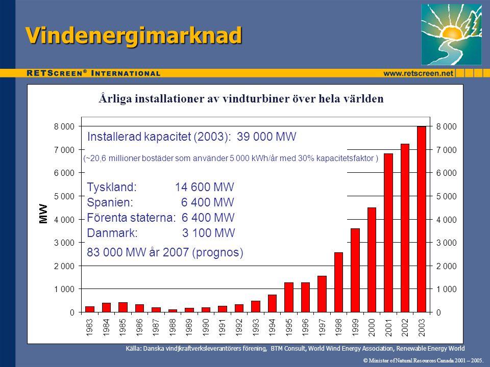 Vindenergimarknad Årliga installationer av vindturbiner över hela världen. Annual Wind Turbine Installations Worldwide.