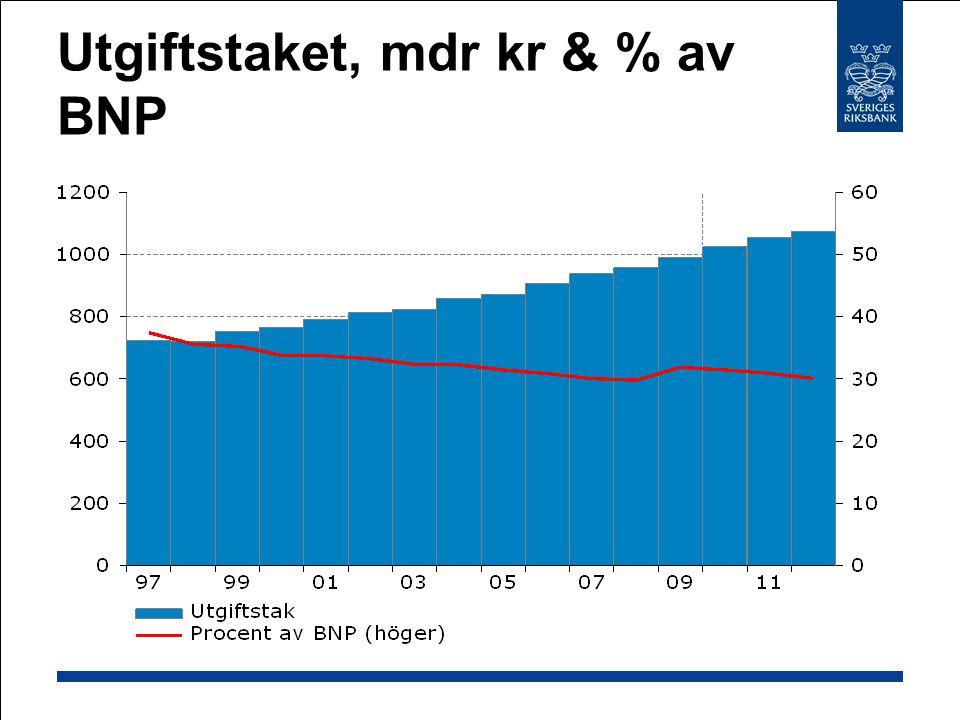 Utgiftstaket, mdr kr & % av BNP