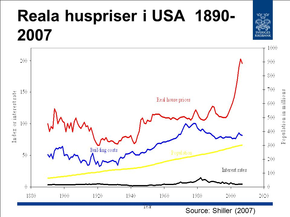 Reala huspriser i USA 1890-2007 Source: Shiller (2007)