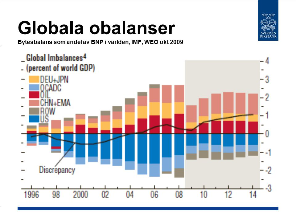 Globala obalanser Bytesbalans som andel av BNP i världen, IMF, WEO okt 2009