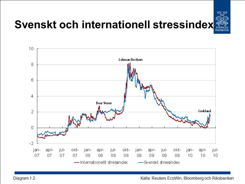 Svenskt och internationell stressindex