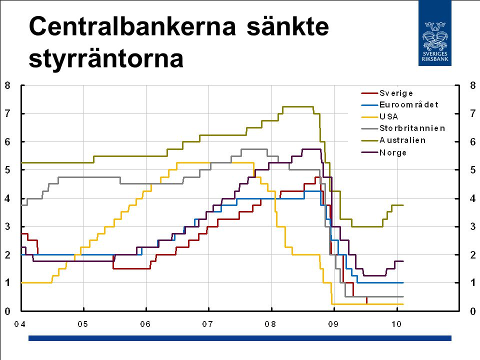 Centralbankerna sänkte styrräntorna