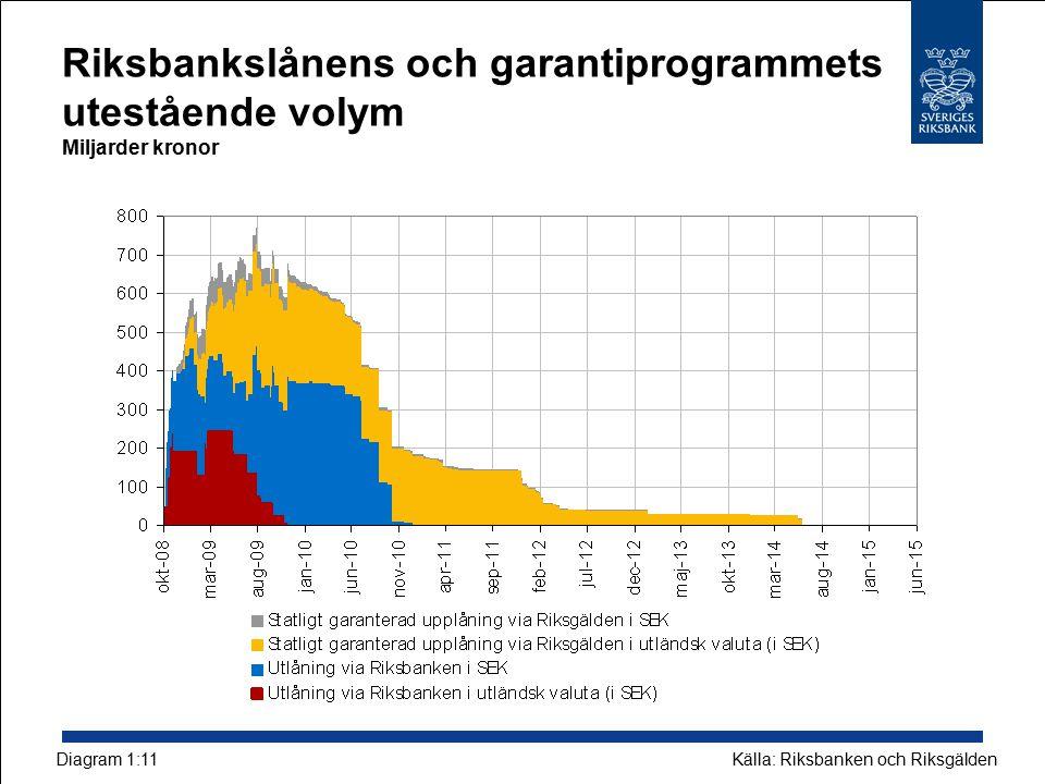 Riksbankslånens och garantiprogrammets utestående volym Miljarder kronor
