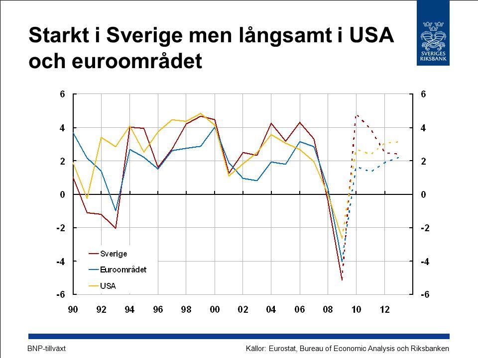 Starkt i Sverige men långsamt i USA och euroområdet