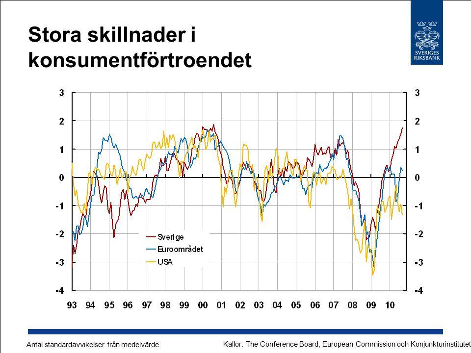 Stora skillnader i konsumentförtroendet