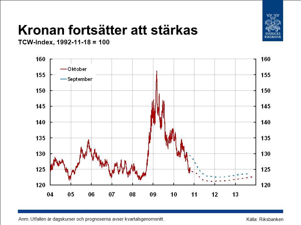 Kronan fortsätter att stärkas TCW-Index, 1992-11-18 = 100