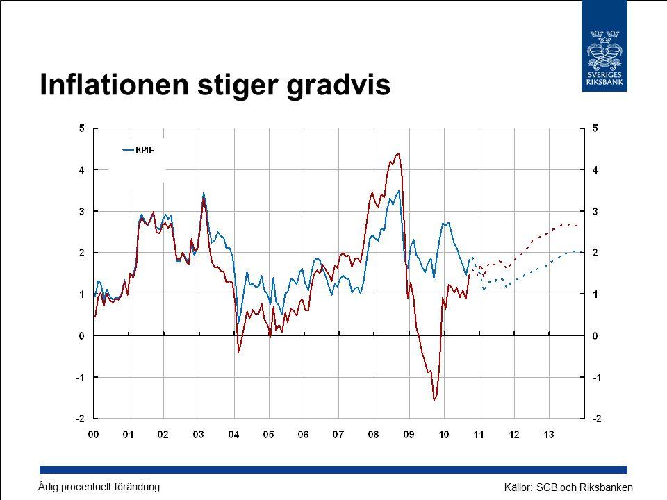 Inflationen stiger gradvis