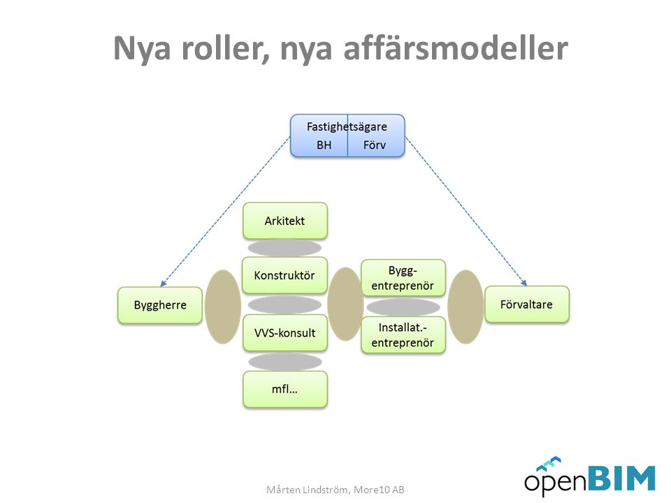 Nya roller, nya affärsmodeller