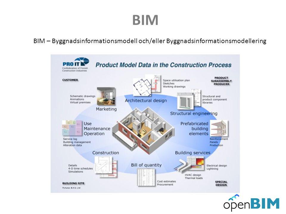 BIM BIM – Byggnadsinformationsmodell och/eller Byggnadsinformationsmodellering