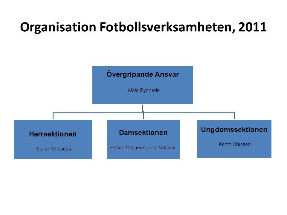 Organisation Fotbollsverksamheten, 2011
