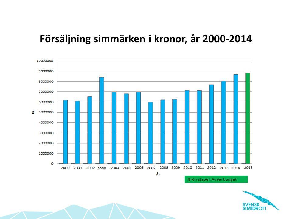 Försäljning simmärken i kronor, år 2000-2014
