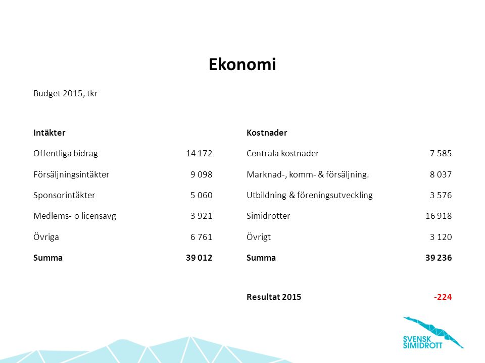 Ekonomi Budget 2015, tkr Intäkter Kostnader Offentliga bidrag 14 172