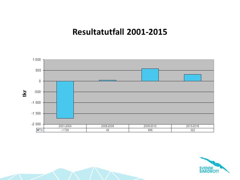 Resultatutfall 2001-2015