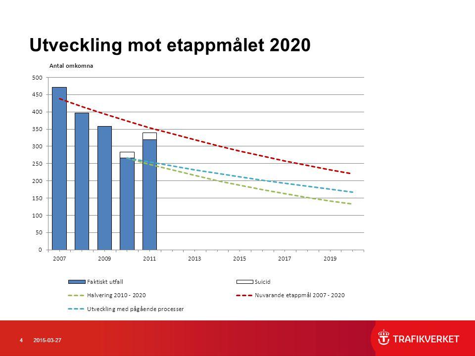 Utveckling mot etappmålet 2020