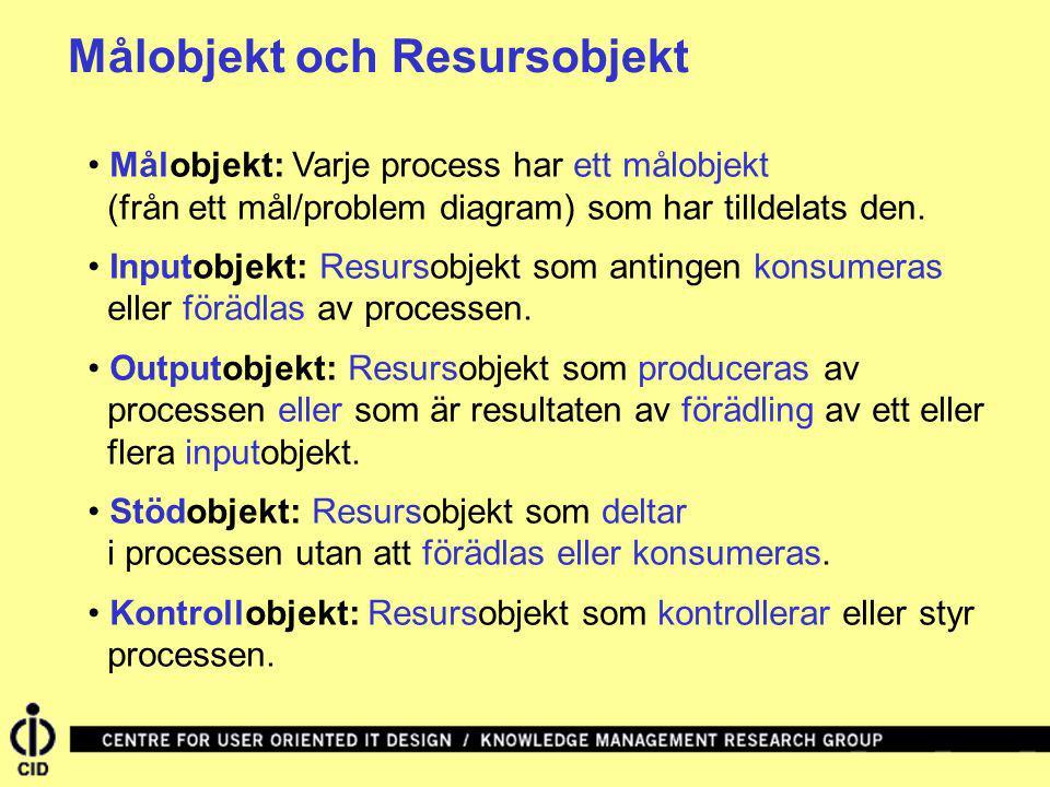 Målobjekt och Resursobjekt