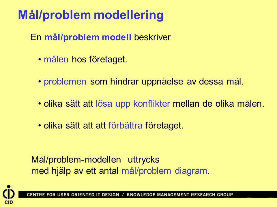 Mål/problem modellering