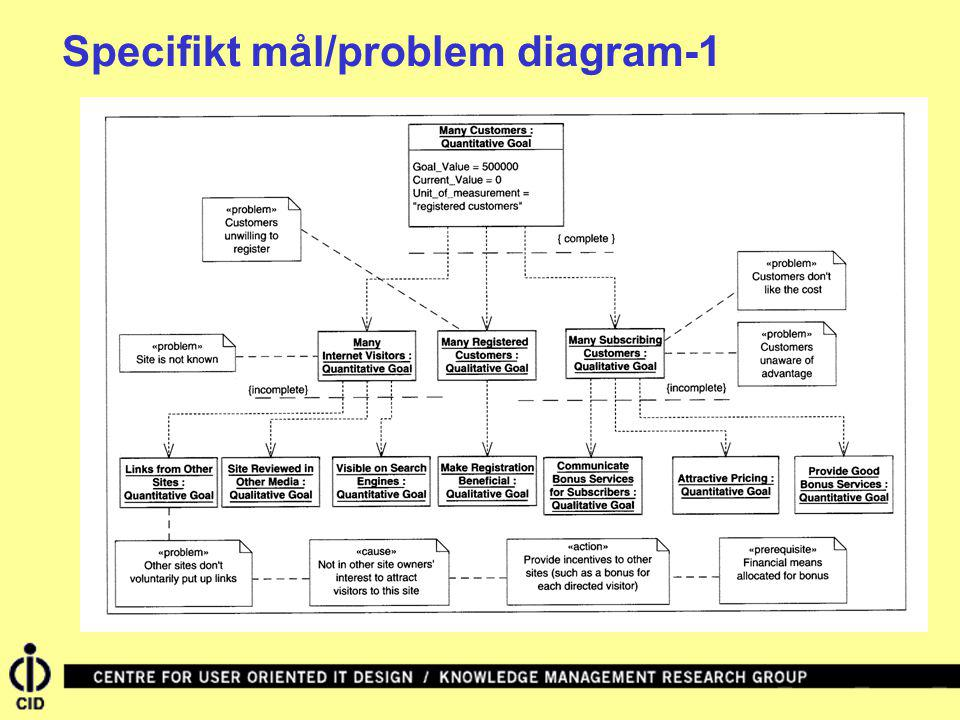 Specifikt mål/problem diagram-1