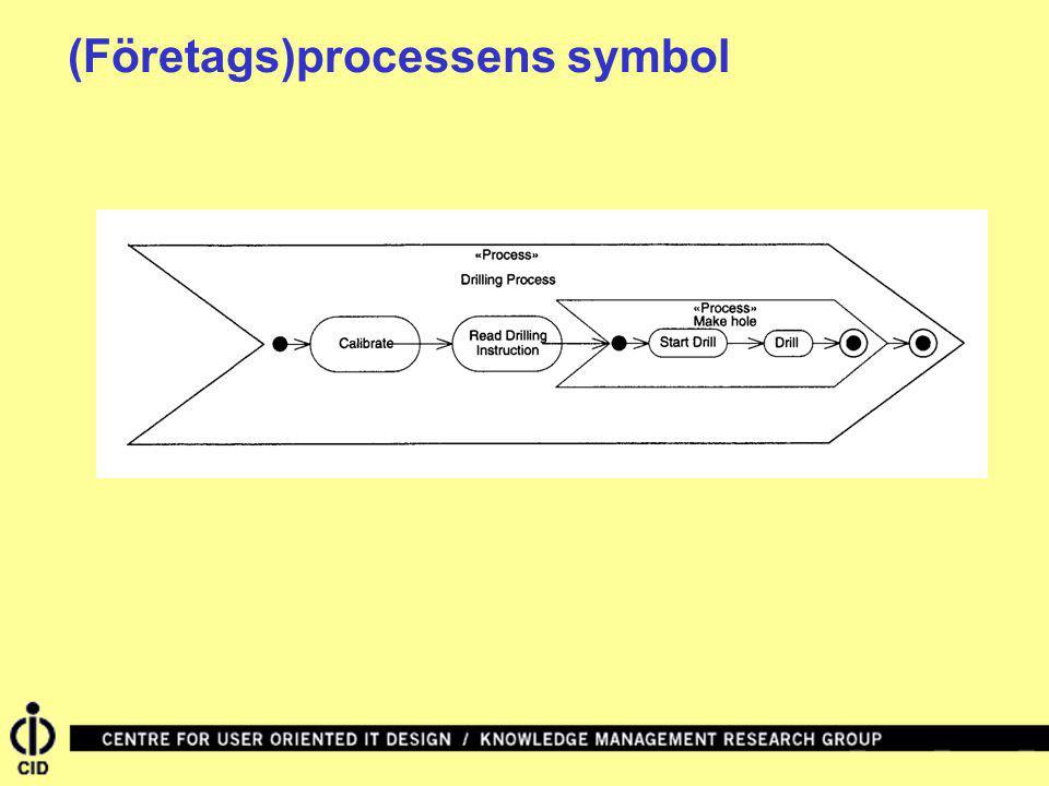 (Företags)processens symbol