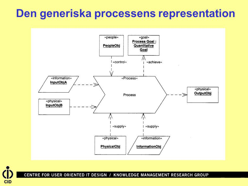 Den generiska processens representation