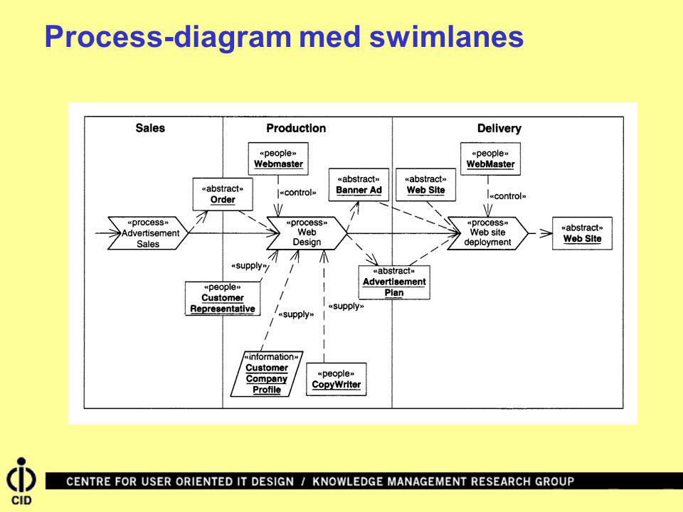 Process-diagram med swimlanes