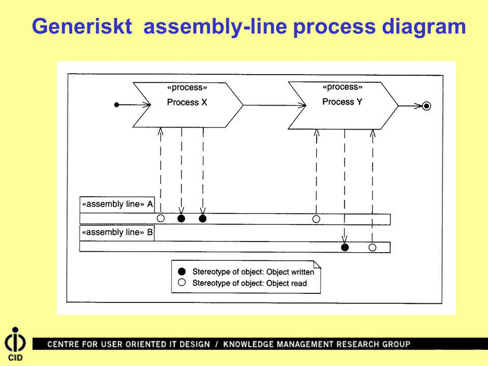 Generiskt assembly-line process diagram