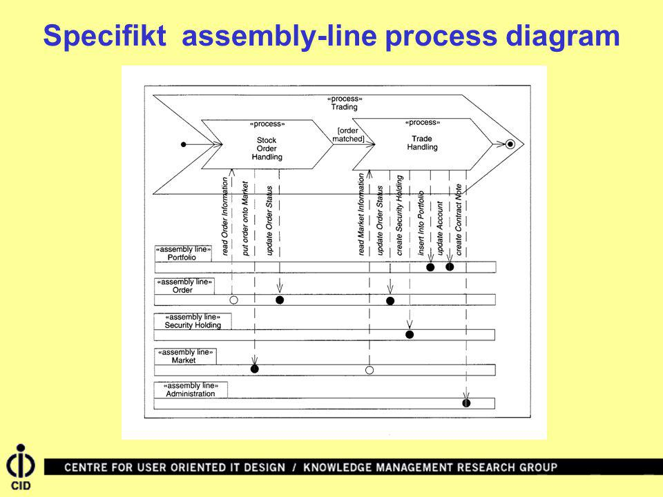 Specifikt assembly-line process diagram