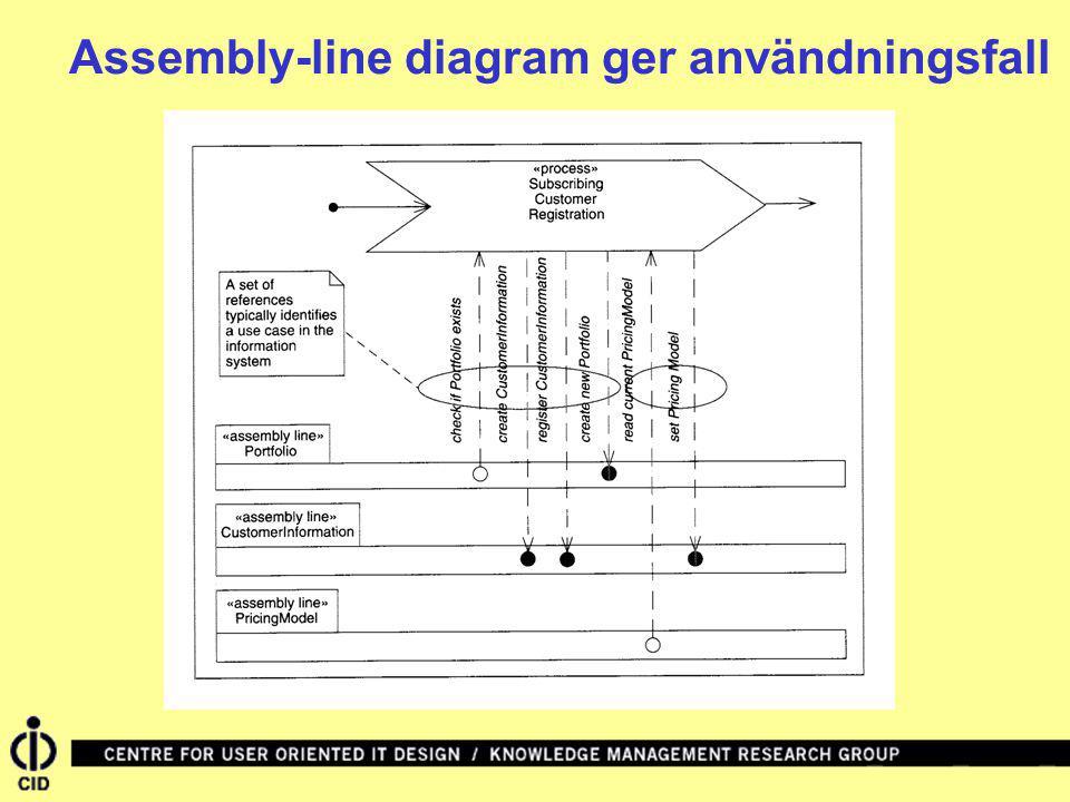 Assembly-line diagram ger användningsfall