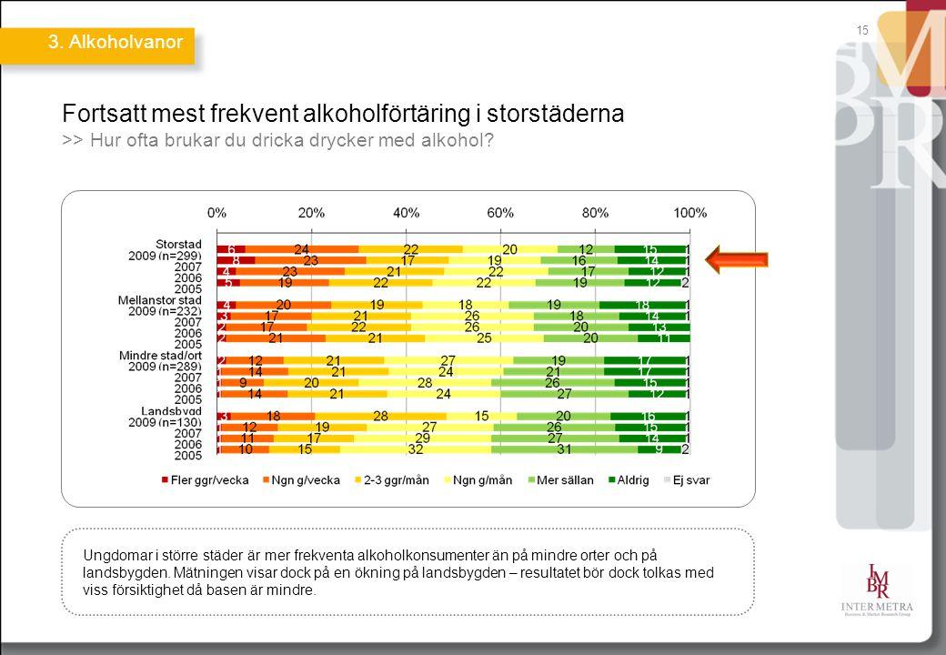 Fortsatt mest frekvent alkoholförtäring i storstäderna