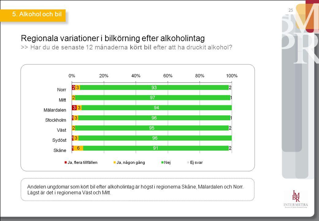 Regionala variationer i bilkörning efter alkoholintag