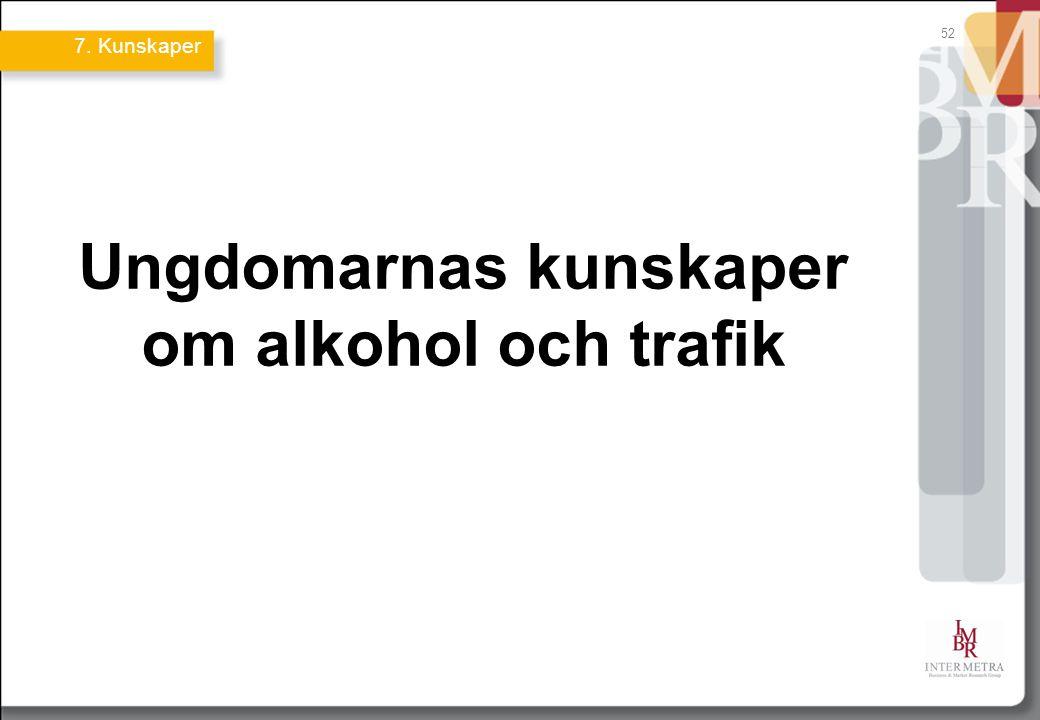 Ungdomarnas kunskaper om alkohol och trafik