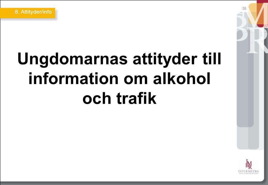 Ungdomarnas attityder till information om alkohol och trafik