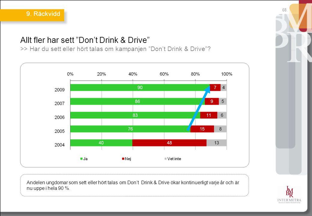 Allt fler har sett Don't Drink & Drive