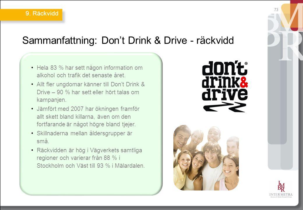 Sammanfattning: Don't Drink & Drive - räckvidd