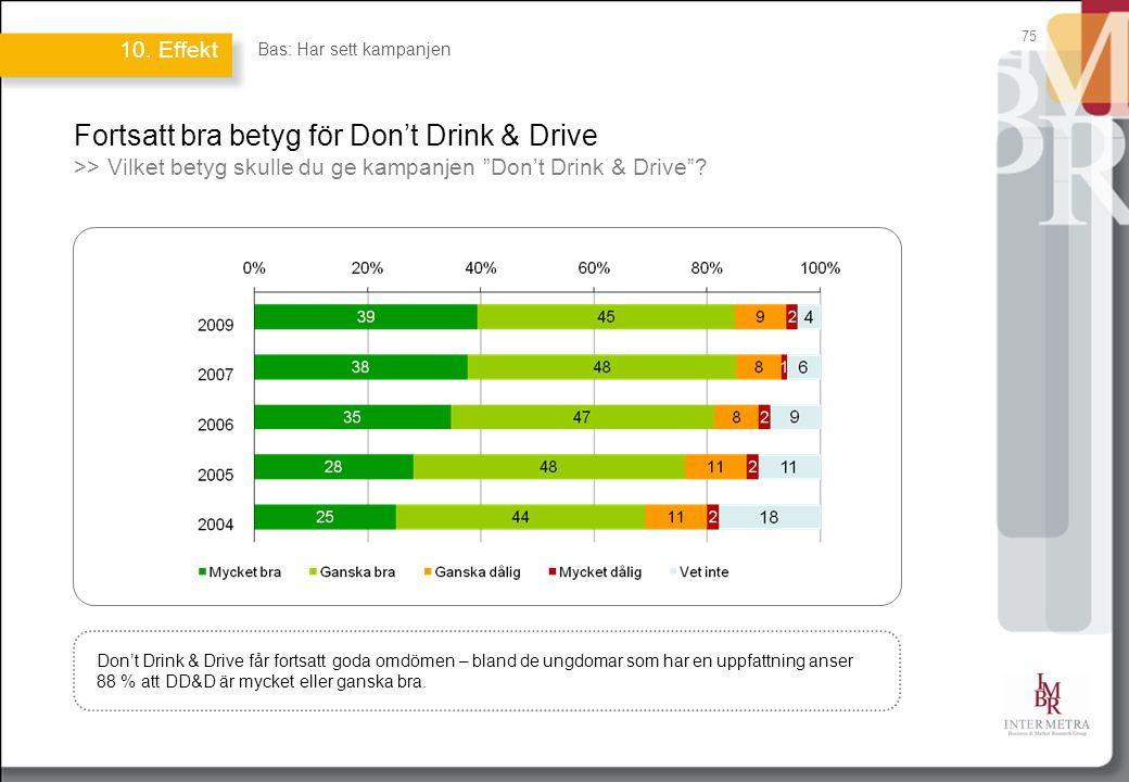Fortsatt bra betyg för Don't Drink & Drive