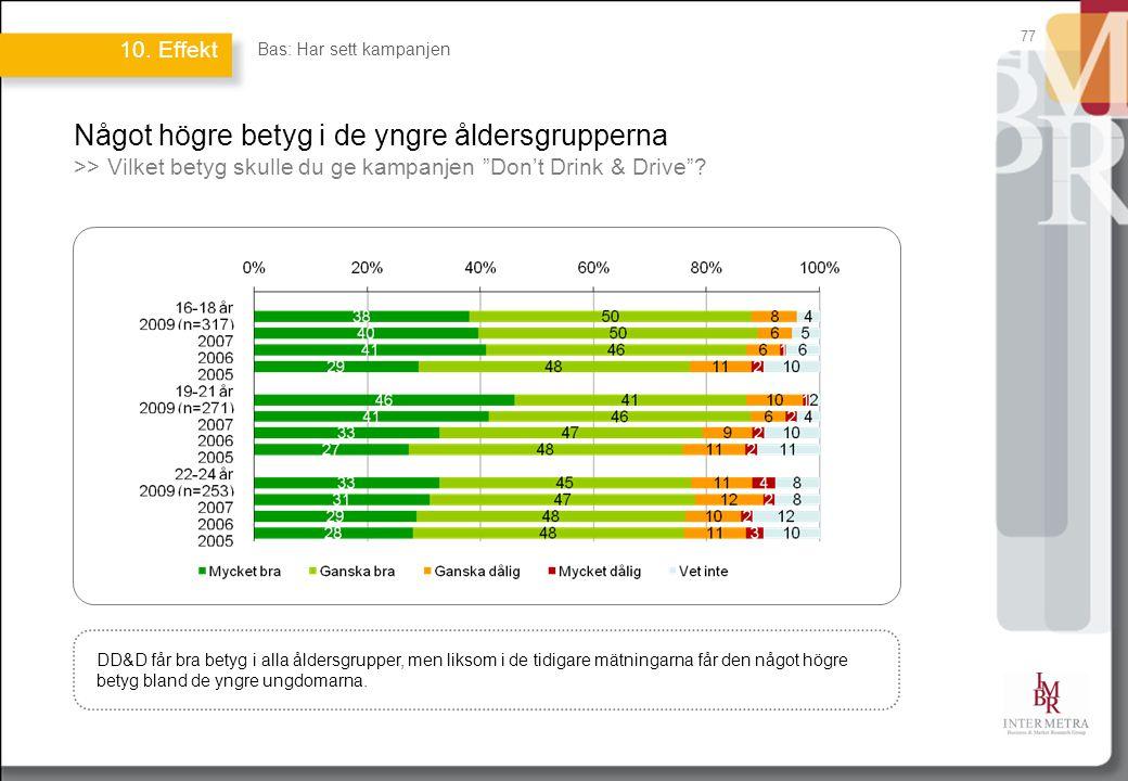 Något högre betyg i de yngre åldersgrupperna