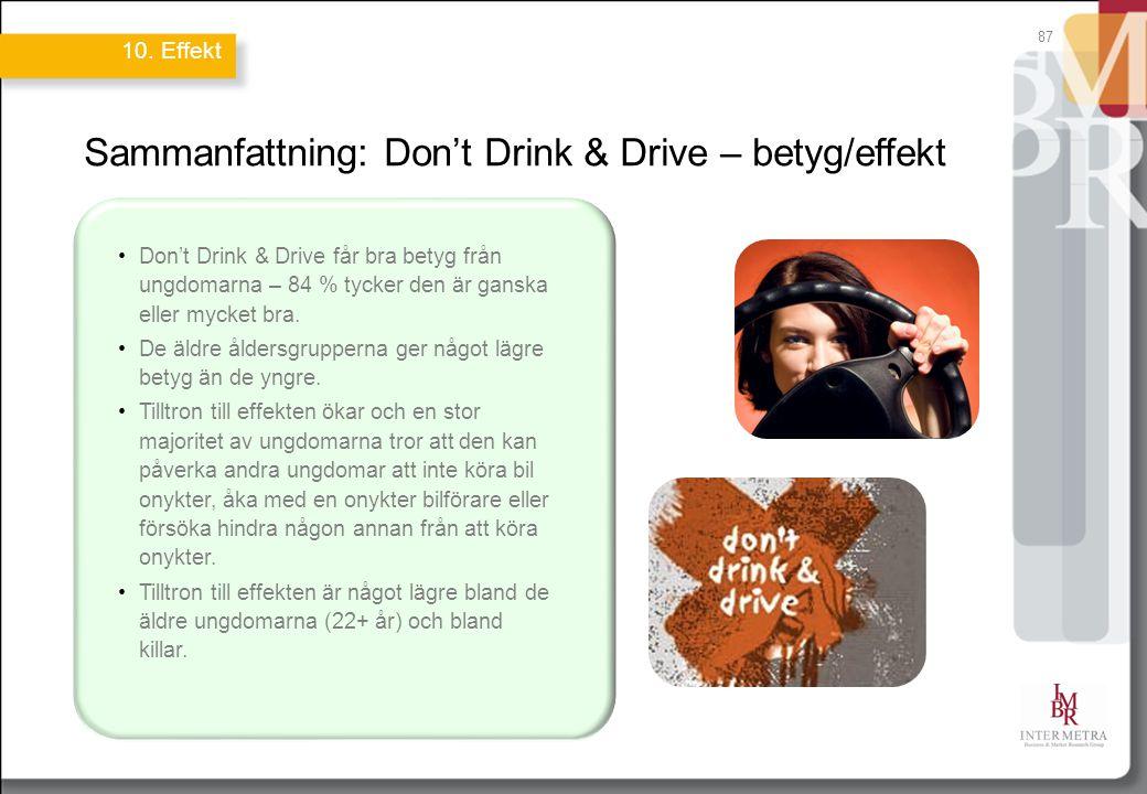 Sammanfattning: Don't Drink & Drive – betyg/effekt