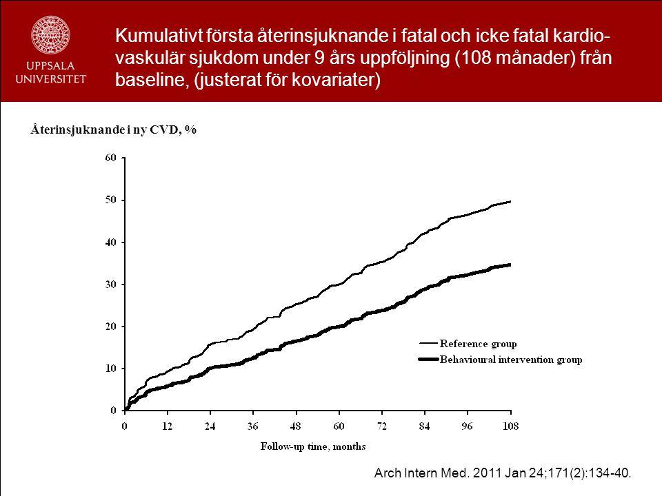 Kumulativt första återinsjuknande i fatal och icke fatal kardio-vaskulär sjukdom under 9 års uppföljning (108 månader) från baseline, (justerat för kovariater)