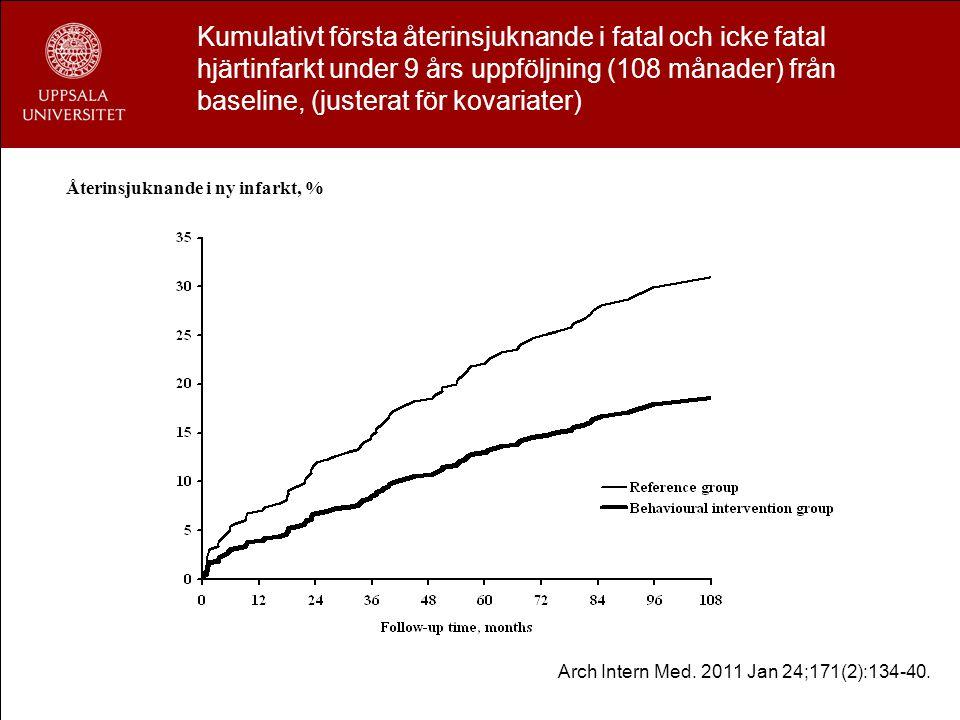 Kumulativt första återinsjuknande i fatal och icke fatal hjärtinfarkt under 9 års uppföljning (108 månader) från baseline, (justerat för kovariater)
