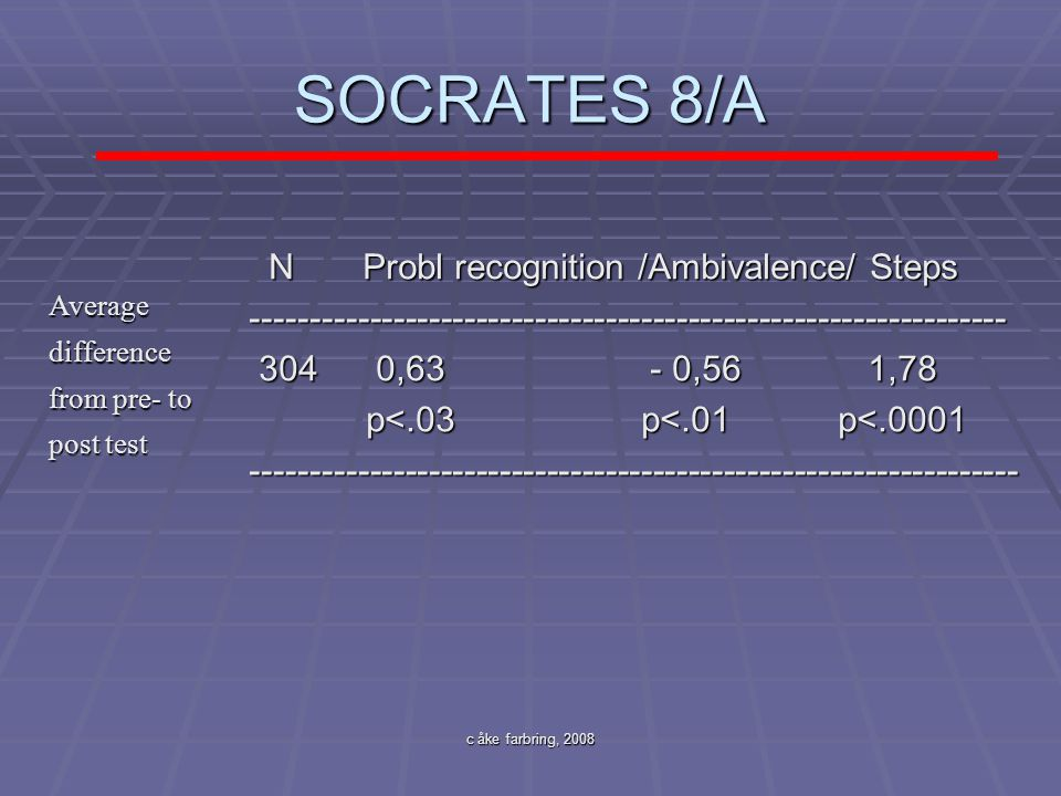 SOCRATES 8/A N Probl recognition /Ambivalence/ Steps