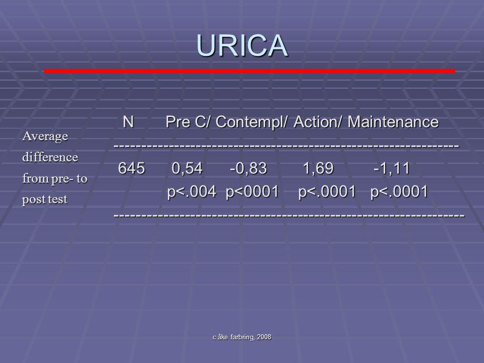 URICA N Pre C/ Contempl/ Action/ Maintenance