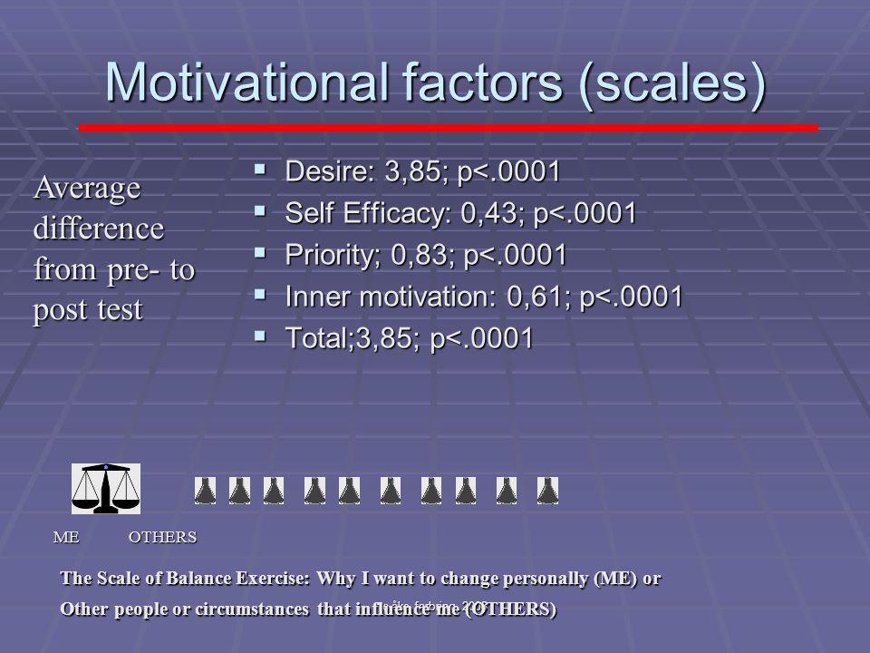 Motivational factors (scales)